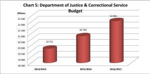 Chart 5 Budget